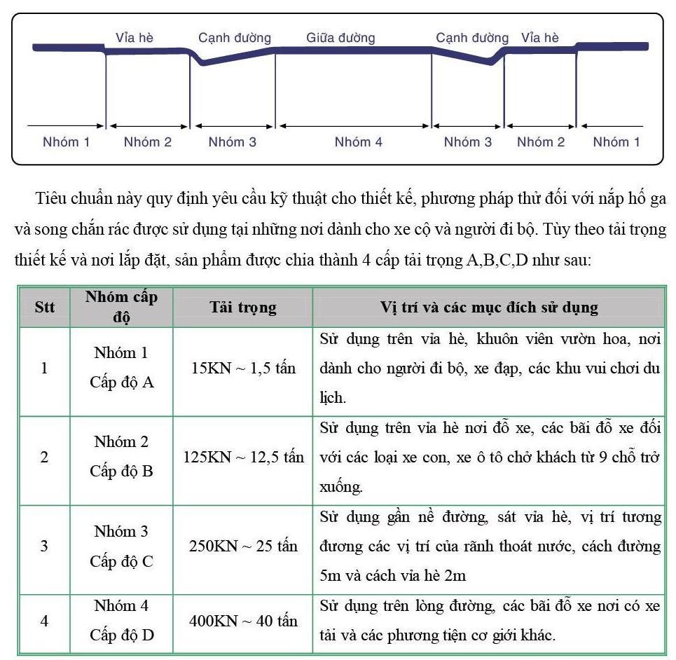 Tiêu chuẩn áp dụng(2)